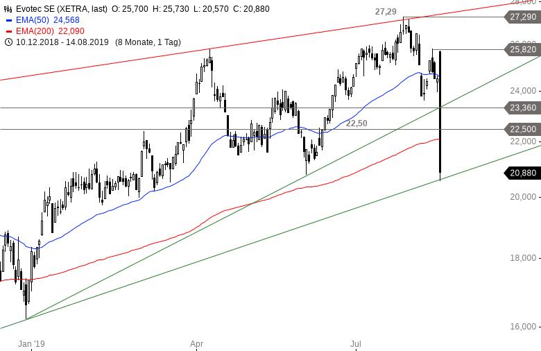 Evotec-Update-Börse-extrem-Chartanalyse-Alexander-Paulus-GodmodeTrader.de-1