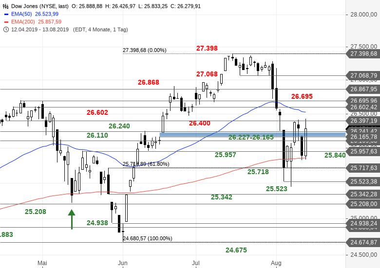 SG-Index-Check-am-Mittag-Dow-Jones-reizt-Range-voll-aus-Bastian-Galuschka-GodmodeTrader.de-1
