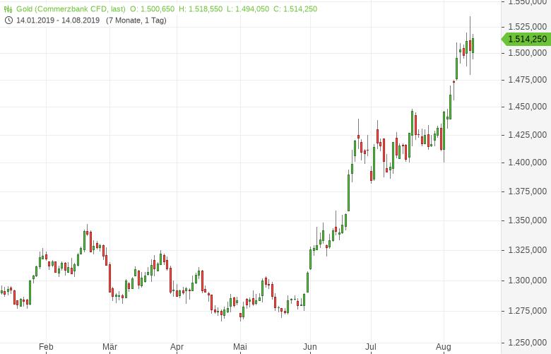 Gold-Risikobereitschaft-verpufft-Tomke-Hansmann-GodmodeTrader.de-1