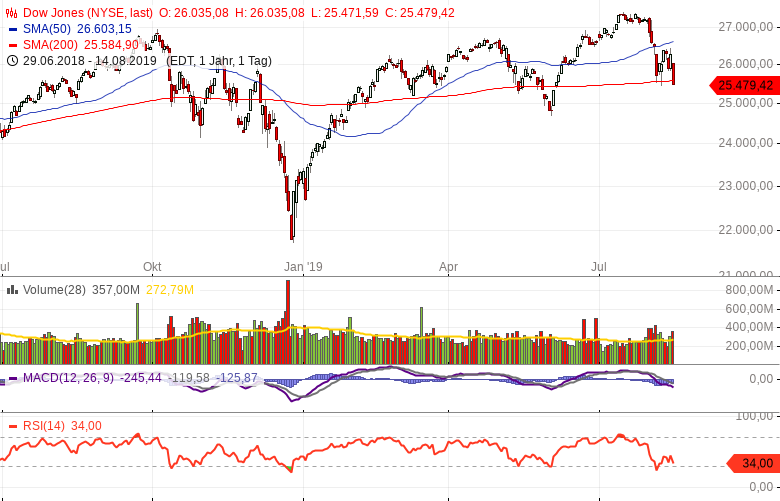 Sommercrash-beim-Dow-Jones-Kommentar-Andreas-Hoose-GodmodeTrader.de-1