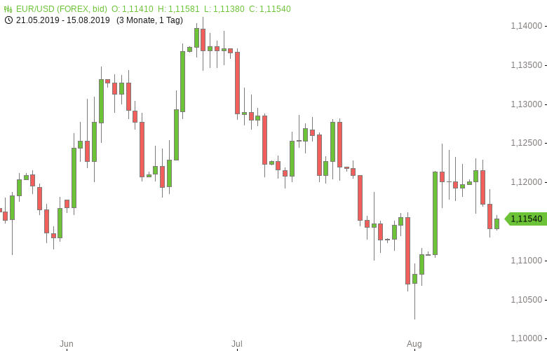 FX-Mittagsbericht-US-Dollar-legt-Rückwärtsgang-ein-Tomke-Hansmann-GodmodeTrader.de-1