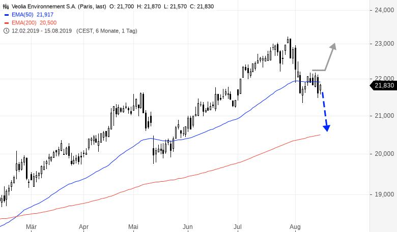 VEOLIA-Marktumfeld-belastet-Aktienkurs-Rene-Berteit-GodmodeTrader.de-1