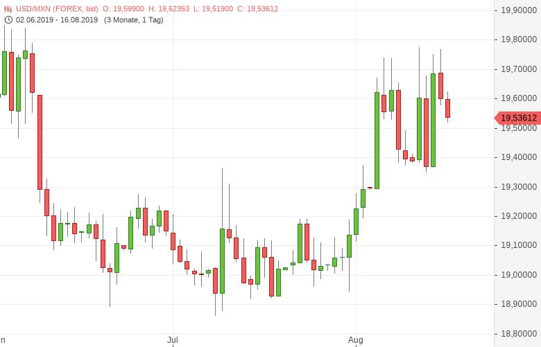 USD-MXN-Mexikanische-Notenbank-senkt-die-Zinsen-Chartanalyse-Tomke-Hansmann-GodmodeTrader.de-1