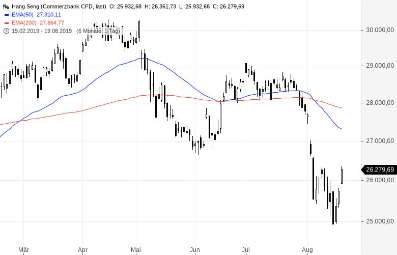 Aktienmärkte-in-Feierlaune-China-reformiert-Geldpolitik-Kommentar-Oliver-Baron-GodmodeTrader.de-1