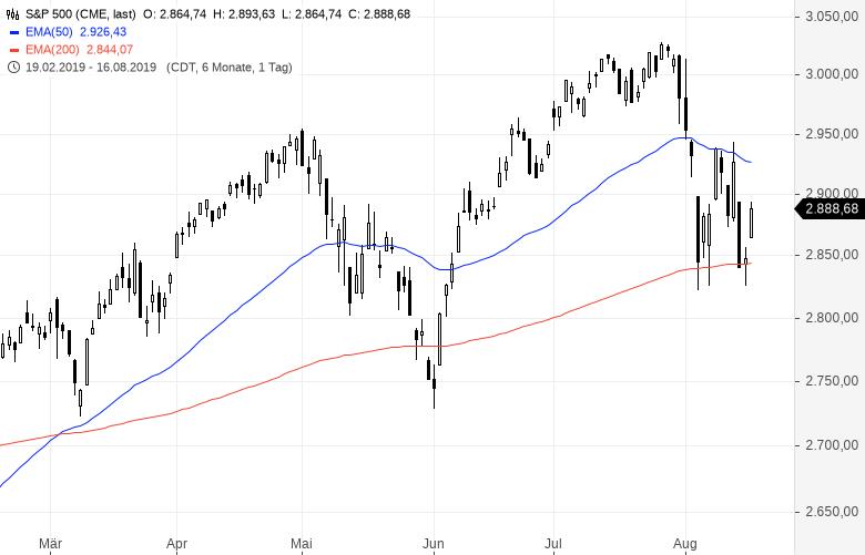 So-viel-Potenzial-hat-der-Aktienmarkt-jetzt-Kommentar-Clemens-Schmale-GodmodeTrader.de-1