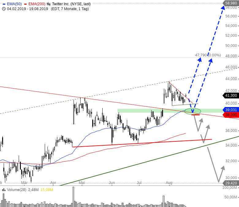 TWITTER-Spannendes-Tradingsetup-Chartanalyse-André-Rain-GodmodeTrader.de-1