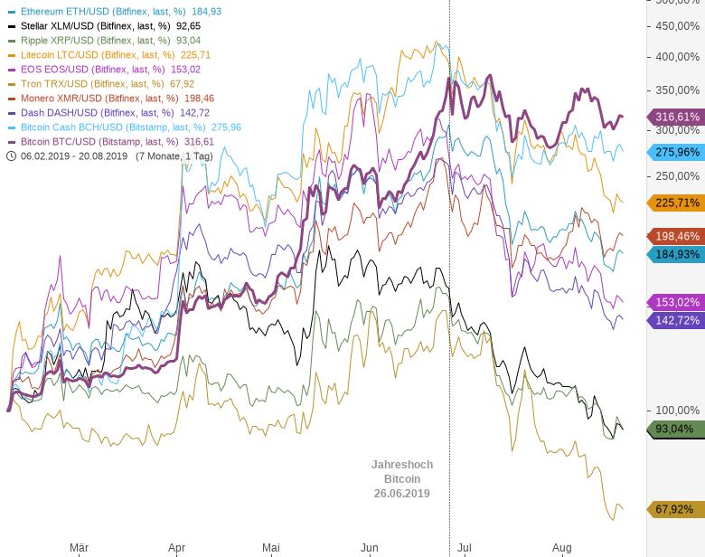 BITCOIN-hält-sich-oben-Andere-Coins-stürzen-ab-Chartanalyse-André-Rain-GodmodeTrader.de-1