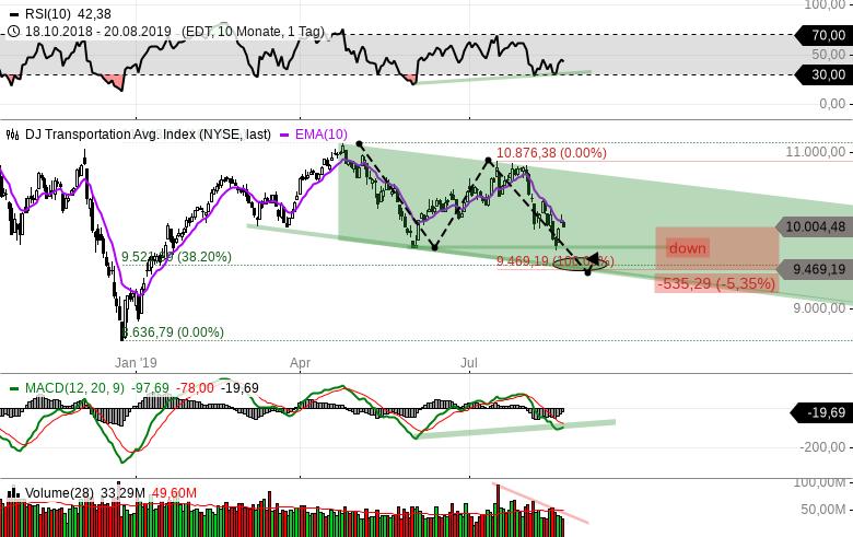 DOW-JONES-30-000-wir-kommen-Restliches-US-Markt-Risiko-noch-ca-5-Chartanalyse-Michael-Borgmann-GodmodeTrader.de-1
