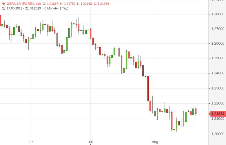 GBP/USD: London meldet Haushaltsüberschuss