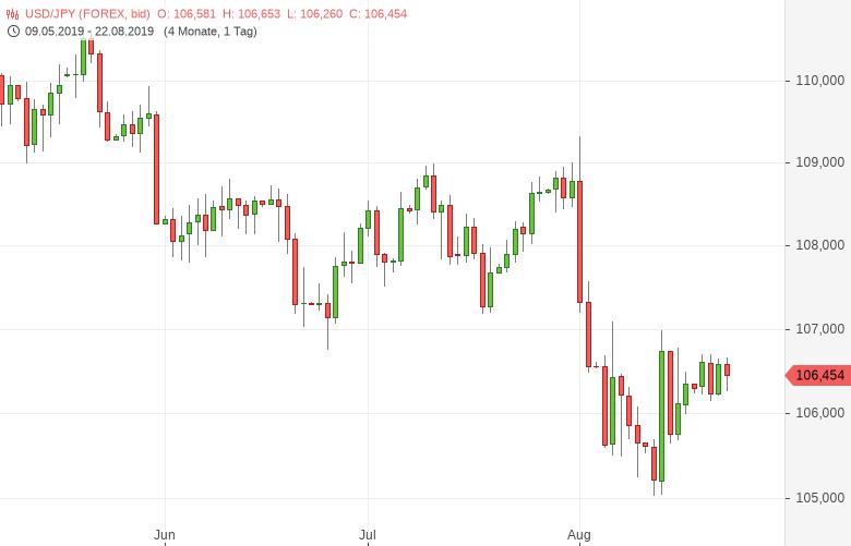 USD/JPY: Gesamtwirtschaftsindex gesunken