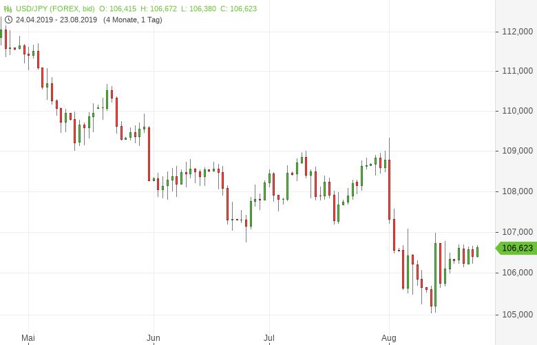 USD/JPY: Verbraucherpreise legen zu