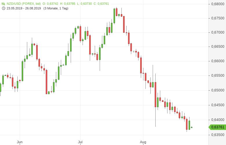 NZD-USD-Handelsbilanz-rutscht-ins-Defizit-Chartanalyse-Tomke-Hansmann-GodmodeTrader.de-1