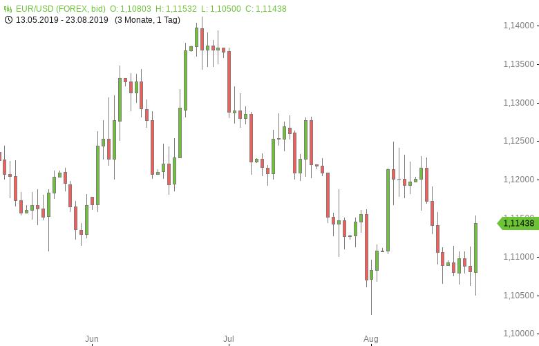FX-Mittagsbericht-US-Dollar-erholt-sich-wieder-Tomke-Hansmann-GodmodeTrader.de-1