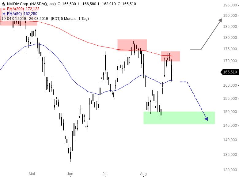 Cfd index trader rocco grafe