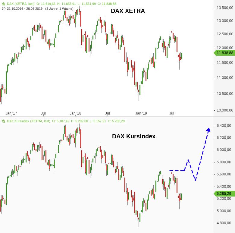 DAX-Big-Picture-Mal-ein-anderer-Ansatz-für-die-Zielbestimmung-Chartanalyse-Harald-Weygand-GodmodeTrader.de-2