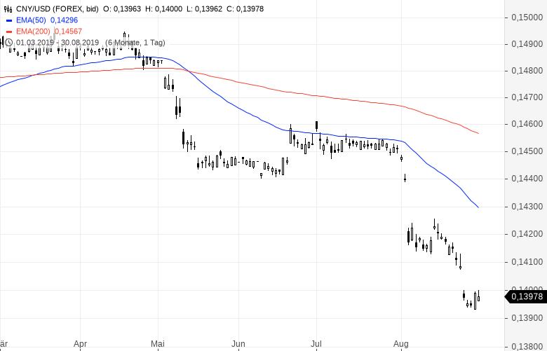 Währungsmanipulation-Ist-China-jetzt-überführt-Kommentar-Clemens-Schmale-GodmodeTrader.de-1