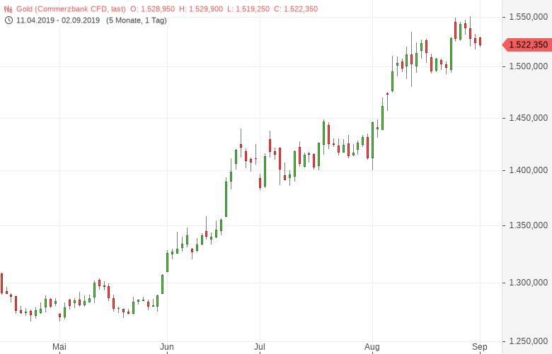 Gold-ETF-Zuflüsse-auf-höchstem-Stand-seit-Februar-2013-Tomke-Hansmann-GodmodeTrader.de-1