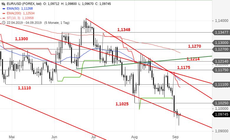 EUR-USD-Tagesausblick-Schwacher-ISM-Index-sorgt-für-kurzfristige-Wiederbelebung-Chartanalyse-Bastian-Galuschka-GodmodeTrader.de-2