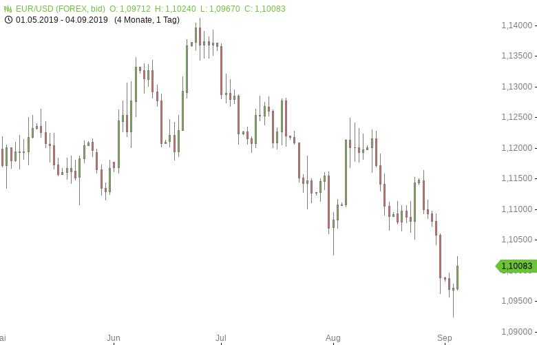 EUR-USD-Erholung-vom-Zweijahrestief-Chartanalyse-Tomke-Hansmann-GodmodeTrader.de-1