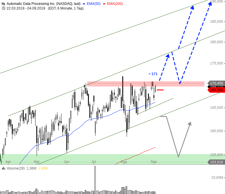 Diese-US-Aktien-bieten-jetzt-Tradingchancen-Chartanalyse-André-Rain-GodmodeTrader.de-1