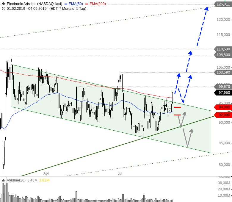 Diese-US-Aktien-bieten-jetzt-Tradingchancen-Chartanalyse-André-Rain-GodmodeTrader.de-2