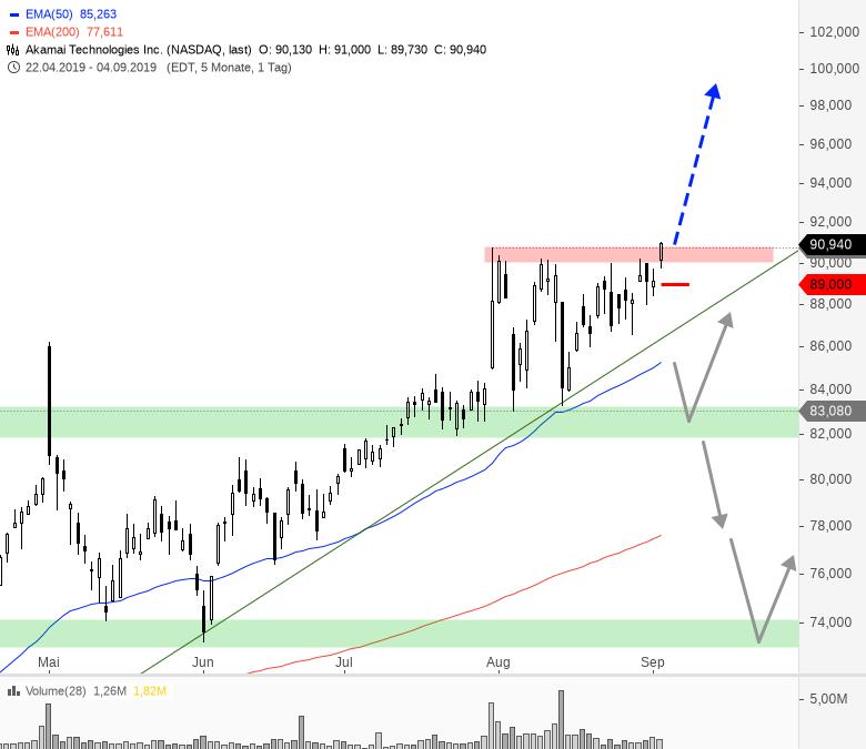 Diese-US-Aktien-bieten-jetzt-Tradingchancen-Chartanalyse-André-Rain-GodmodeTrader.de-3