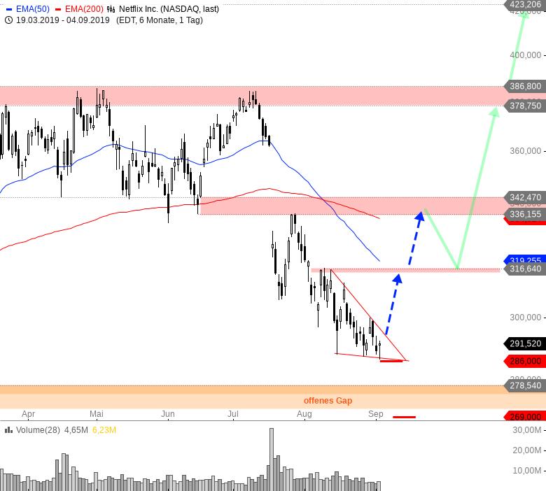 Diese-US-Aktien-bieten-jetzt-Tradingchancen-Chartanalyse-André-Rain-GodmodeTrader.de-4