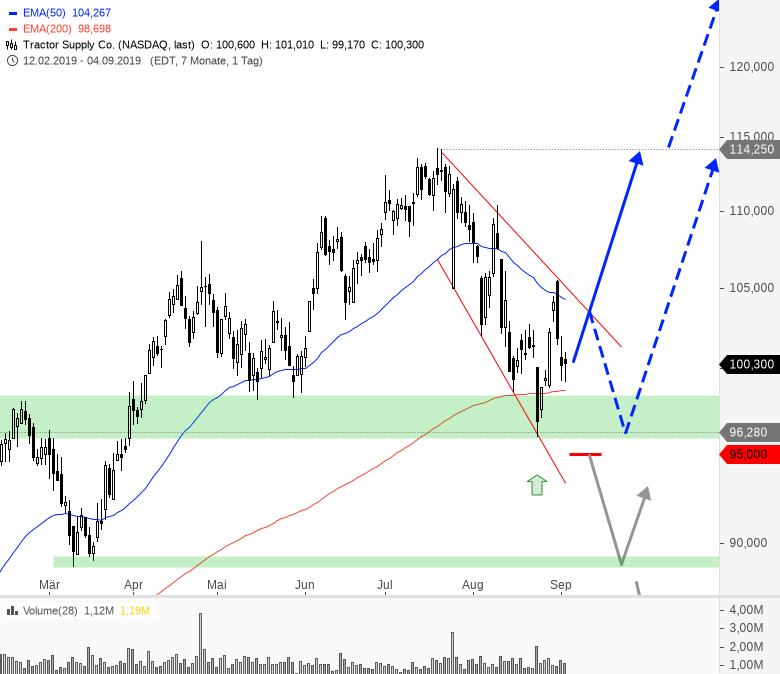 Diese-US-Aktien-bieten-jetzt-Tradingchancen-Chartanalyse-André-Rain-GodmodeTrader.de-6