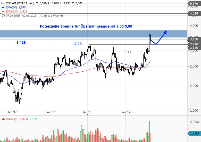 PNE-WIND-Pullback-bietet-Chancen-Chartanalyse-Bastian-Galuschka-GodmodeTrader.de-1