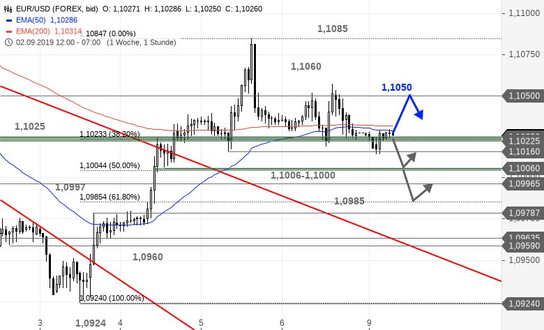 EUR-USD-Tagesausblick-Ist-die-Konsolidierung-bereits-beendet-Chartanalyse-Bastian-Galuschka-GodmodeTrader.de-1