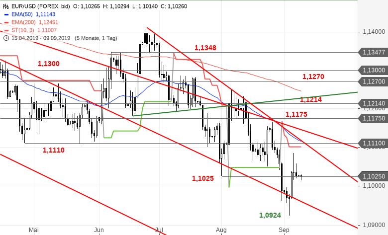 EUR-USD-Tagesausblick-Ist-die-Konsolidierung-bereits-beendet-Chartanalyse-Bastian-Galuschka-GodmodeTrader.de-2