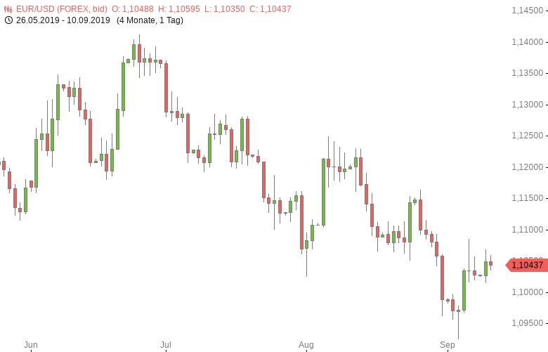 FX-Mittagsbericht-US-Dollar-im-Aufwind-Tomke-Hansmann-GodmodeTrader.de-1