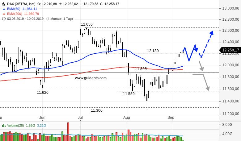DAX-am-Mittag-Anleger-bleiben-optimistisch-Rene-Berteit-GodmodeTrader.de-1