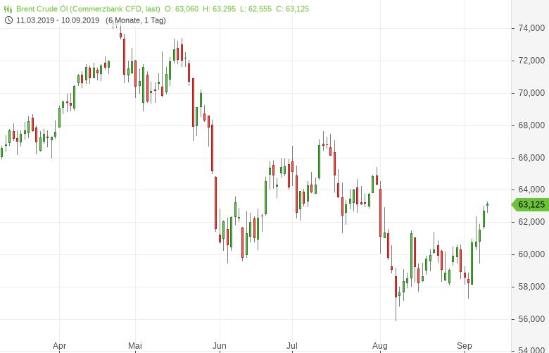 Ölpreise-erreichen-Sechswochenhoch-Saudi-Arabien-Angebot-bleibt-knapp-Bernd-Lammert-GodmodeTrader.de-1