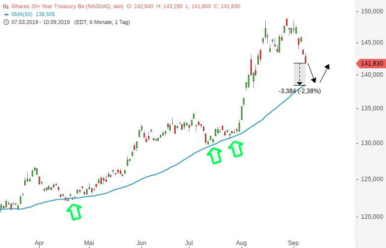 US-Staatsanleihen-Longbonds-bekommen-auf-die-Mütze-Chartanalyse-Harald-Weygand-GodmodeTrader.de-1