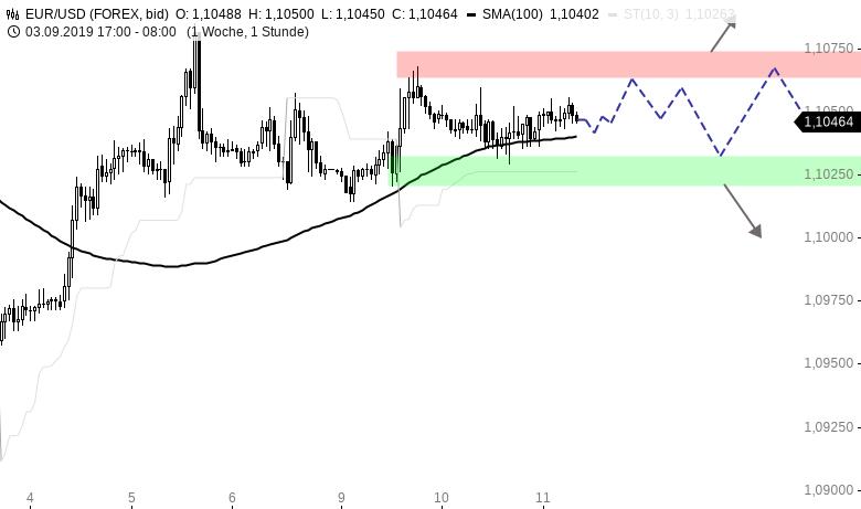 EUR-USD-Tagesausblick-Warten-auf-Draghi-Chartanalyse-Henry-Philippson-GodmodeTrader.de-1