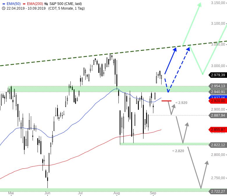 Rainman-Trading-Diese-US-Werte-könnten-durchstarten-Chartanalyse-André-Rain-GodmodeTrader.de-1