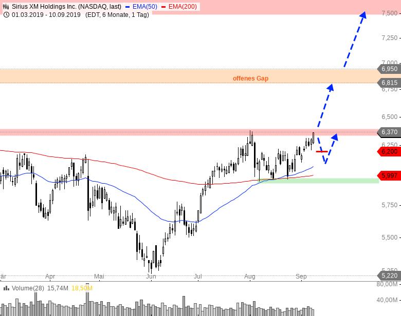 Rainman-Trading-Diese-US-Werte-könnten-durchstarten-Chartanalyse-André-Rain-GodmodeTrader.de-8