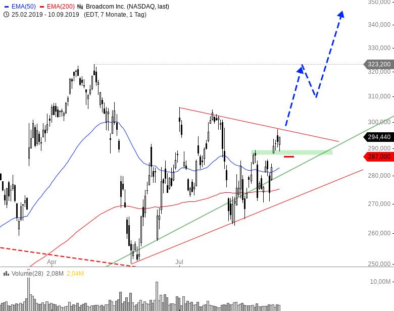 Rainman-Trading-Diese-US-Werte-könnten-durchstarten-Chartanalyse-André-Rain-GodmodeTrader.de-11