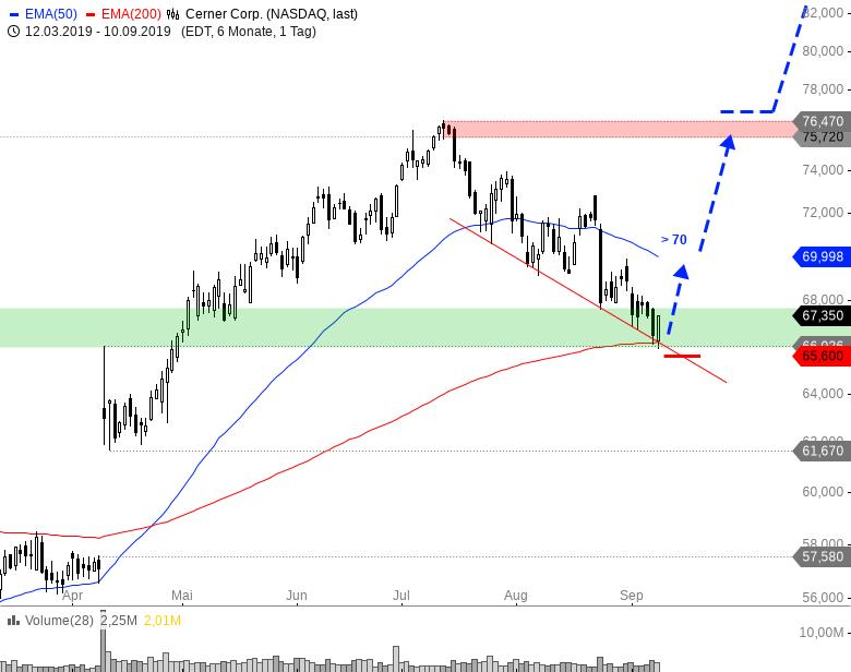 Rainman-Trading-Diese-US-Werte-könnten-durchstarten-Chartanalyse-André-Rain-GodmodeTrader.de-12