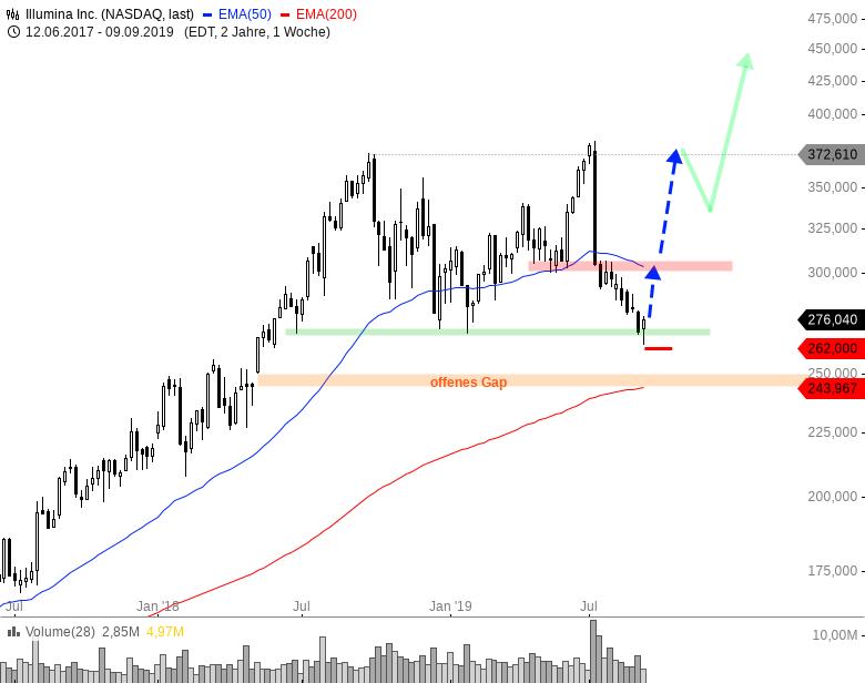 Rainman-Trading-Diese-US-Werte-könnten-durchstarten-Chartanalyse-André-Rain-GodmodeTrader.de-14