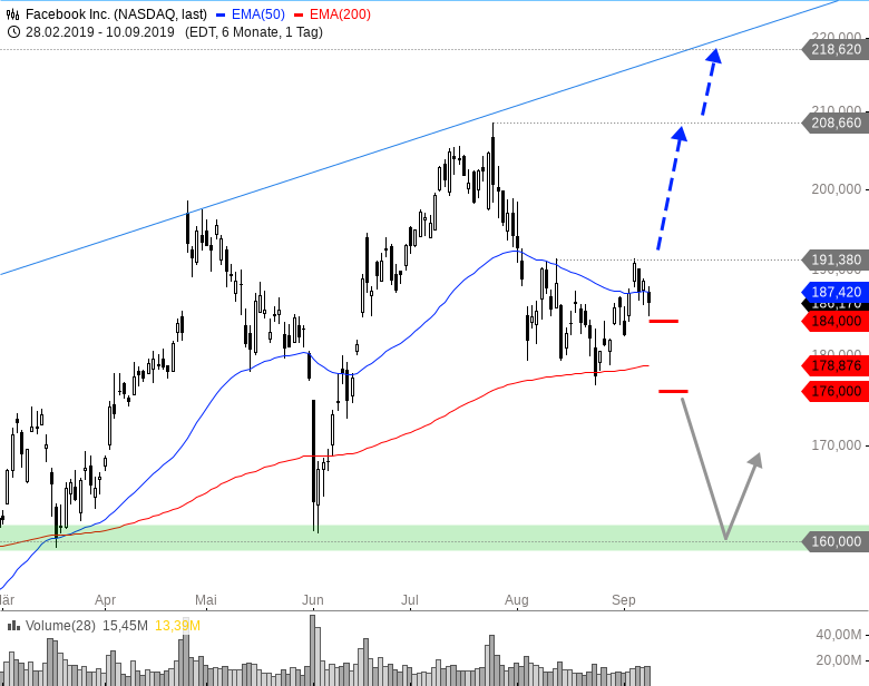 Rainman-Trading-Diese-US-Werte-könnten-durchstarten-Chartanalyse-André-Rain-GodmodeTrader.de-15