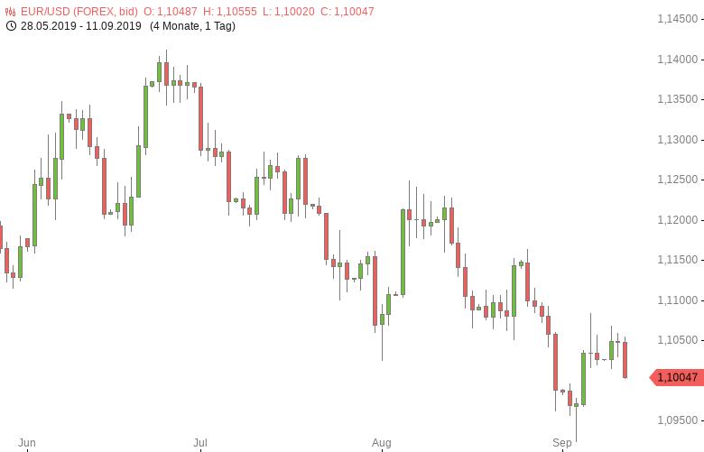 FX-Mittagsbericht-US-Dollar-gefragt-Tomke-Hansmann-GodmodeTrader.de-1