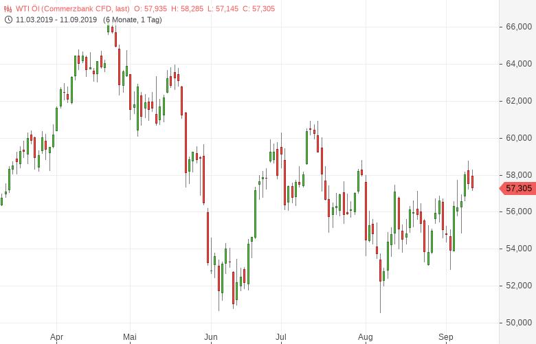 Ölpreise-reagieren-mit-Aufschlägen-auf-die-US-Lagerdaten-Bernd-Lammert-GodmodeTrader.de-1