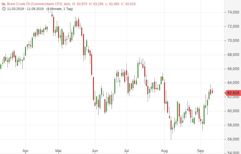 Ölpreise-reagieren-mit-Aufschlägen-auf-die-US-Lagerdaten-Bernd-Lammert-GodmodeTrader.de-2
