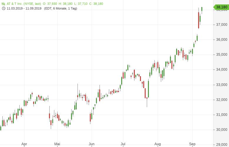 AT-T-Hedgefonds-Elliott-fordert-Zerschlagung-Bernd-Lammert-GodmodeTrader.de-1