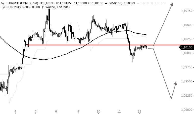EUR-USD-Tagesausblick-Es-ist-soweit-Chartanalyse-Henry-Philippson-GodmodeTrader.de-1