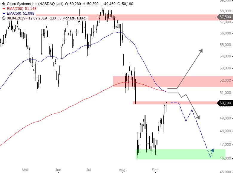 Dow-Jones-Wert-am-Scheideweg-Chartanalyse-Henry-Philippson-GodmodeTrader.de-1