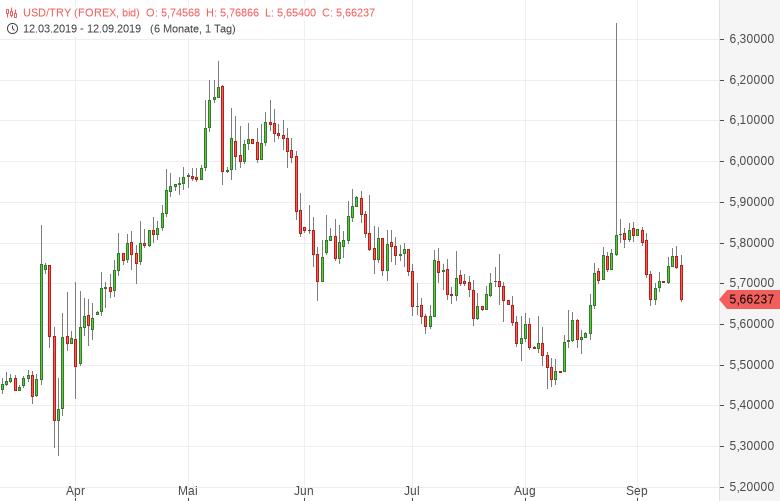 USD-TRY-Türkische-Zentralbank-befeuert-die-Lira-Chartanalyse-Bernd-Lammert-GodmodeTrader.de-1