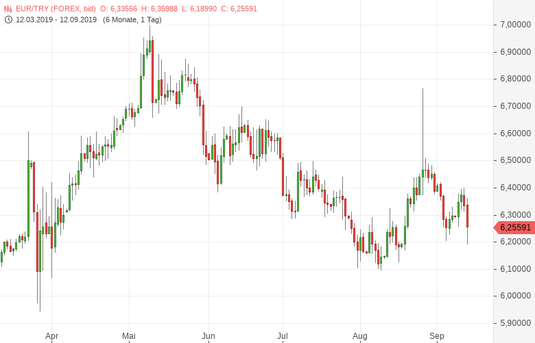 USD-TRY-Türkische-Zentralbank-befeuert-die-Lira-Chartanalyse-Bernd-Lammert-GodmodeTrader.de-2